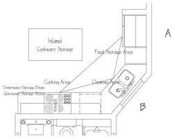 kitchen triangle design with island best 25 kitchen triangle ideas on work triangle