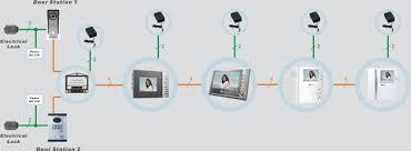 4 wire video villa kits abb genway doorphones intercoms audio