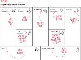 best 25 business canvas ideas on pinterest business model