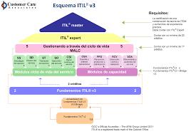 itil v3 fundamentos pdf