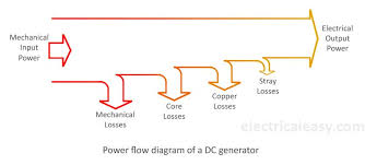 losses in a dc generator and dc motor electricaleasy com