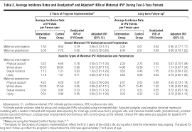 Table Of 4 by Reducing Maternal Intimate Partner Violence After The Birth Of A