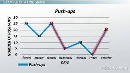 reading and interpreting line graphs video u0026 lesson transcript