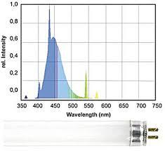 color spectrum energy levels feature article light in the reef aquaria u2014 advanced aquarist