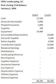trial balance u2013 accounting in focus