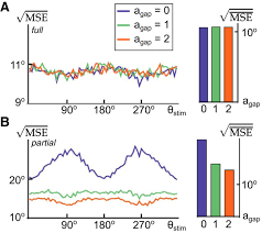 near optimal decoding of transient stimuli from coupled neuronal
