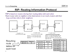 what is routing table ip routing on z os