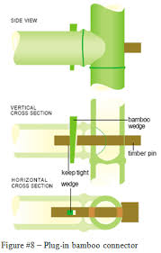 Types Of Wooden Joints Pdf by Bamboo 7 Types Of Joints