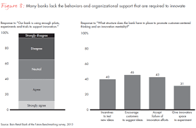 big banks are already aboard building the retail bank of the future bain u0026 company