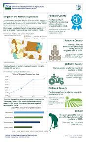 average rent per state usda national agricultural statistics service montana charts