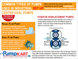 What Are The Different Styles Of Homes Common Types Of Pumps Used In Industrial Setup Visual Ly