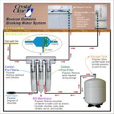Faucet For Reverse Osmosis System How Reverse Osmosis Works Crystal Clear Water Des Moines Iowa