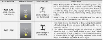kia warning lights symbols kia sorento all wheel drive awd driving your vehicle kia