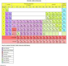 Periodic Table Of Mixology Hight Performance Best Car Periodic Table With Charges And Names