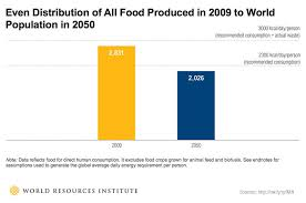 Water Challenge Explained It S Not A Distribution Problem The Global Food Challenge