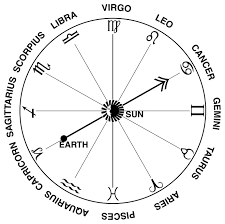 Map Of Constellations Zodiac Signs And Their Dates Universe Today