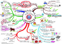 sample essay about global warming mind map combating global warming interesting pinterest mind map combating global warming