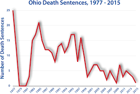 Do They Still Use The Electric Chair Ohio Death Penalty Information Center
