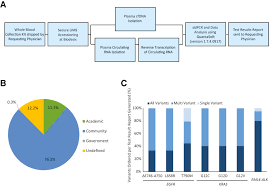 development and clinical utility of a blood based test service for