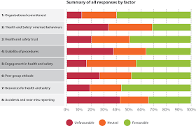 benchmarking health and safety