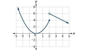 finding points where a function u0027s derivative does not exist