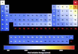 N Periodic Table Ionization Energies For All The Elements In The Periodic Table