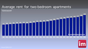 Average Rent For 2 Bedroom Apartment Vancouver Apartment Rents Cost Of Living In Vancouver