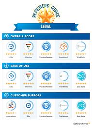best legal software 2017 reviews pricing u0026 demos