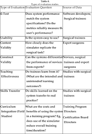 surgical simulation supporting a culture of patient safety the
