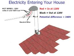 household electricity presentation physics sliderbase