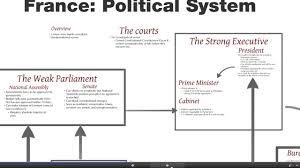 definition of floor plan definition of u201cpolitical system u201d according to almond