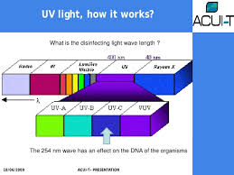 What Is Uv Light Application Of Uv And Ozone In Recirculation Systems