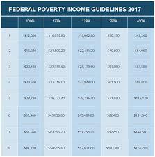 tabla de ingresos para medical 2016 salud al alcance de su bolsillo seguros economicos