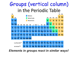 why is the periodic table called periodic periodic table what are the horizontal and vertical rows of the