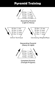 1 Rep Max Bench Press Chart Bench Pyramid Bench Workout Bench Press Pyramid Sets Bench
