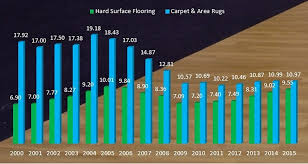 the rise of flooring sales should you diversify cleanfax