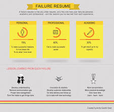 relationship resume examples public relations resume examples examples of a resume objective pr failure resume