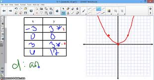 9 1 quadratic graphs u0026 their properties lessons tes teach