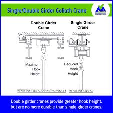 product name single double girder goliath crane vme cranes are