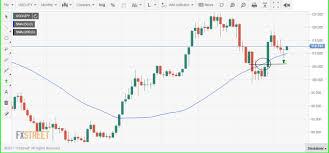 Bull Flag Usd Jpy Forecast Eyes Upside Break From The Bull Flag As June Fed