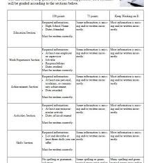 high school resume exle creative rubric for resume high school with resume rubric high