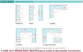 optimal kitchen layout ideal kitchen layout optimal kitchen layout nice decoration ideal