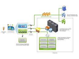 workspace 07 features of vmware horizon workspace diagram
