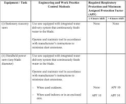 osha silica rule table 1 osha begins enforcement of its respirable crystalline silica in