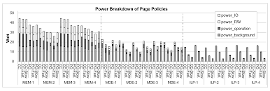 power and performance trade offs in contemporary dram system
