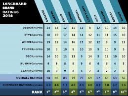 which brand is the best is this the best longboard brands for you longboardaz