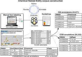 the chemdner corpus of chemicals and drugs and its annotation