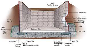 how to build a concrete block house concrete block basement construction specifications