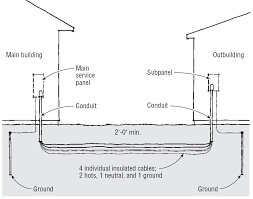 grounding steel building electrical handyman wire