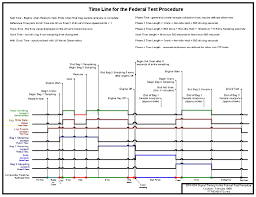 dynamometer drive schedules vehicle and fuel emissions testing